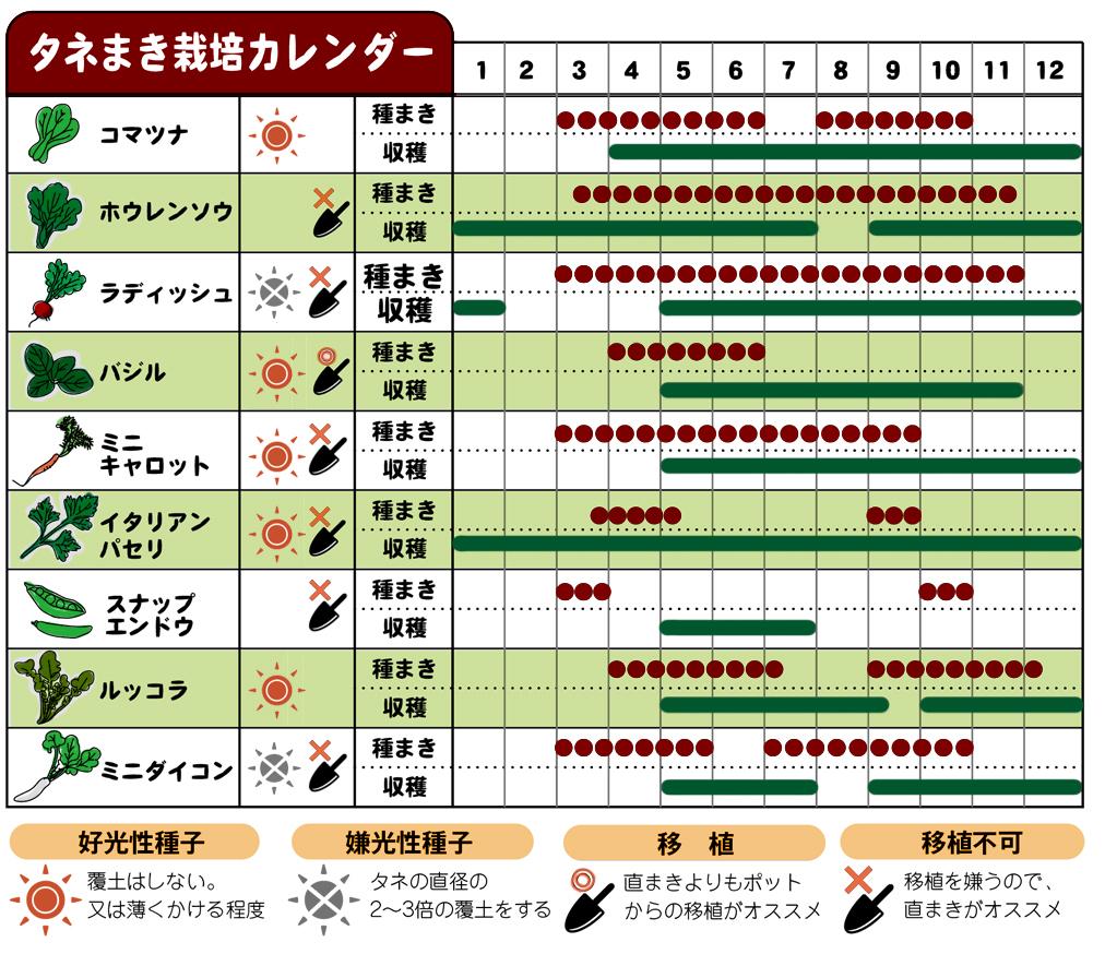 タネまき栽培カレンダー