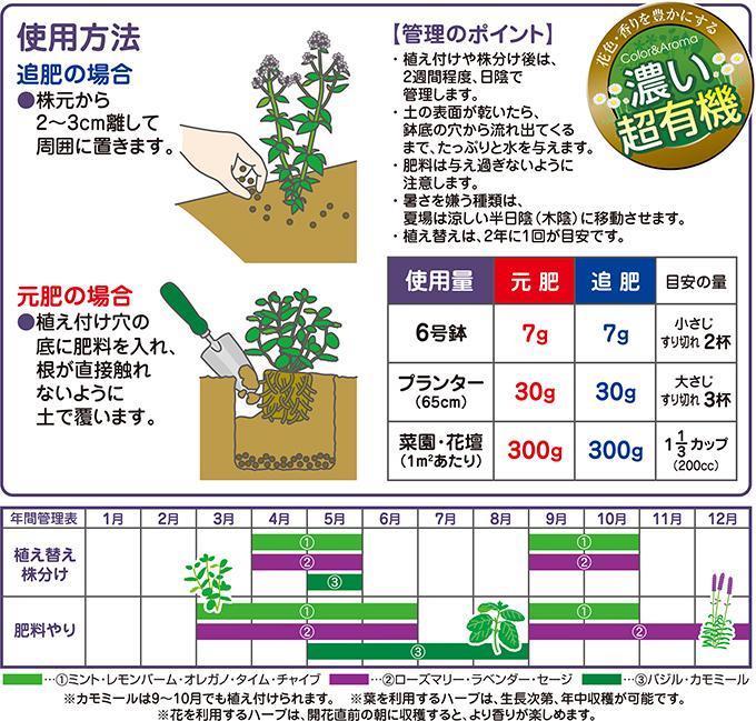 ハーブ・香草の肥料