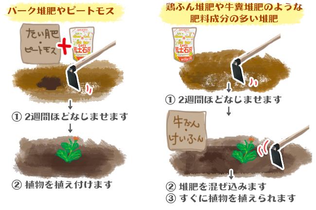 土 効果 苦 石灰