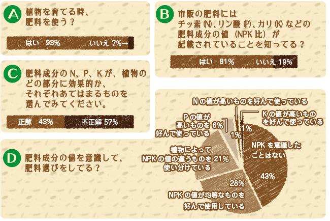 花ごころ 花咲ライフ118「リンカリ肥料」図1
